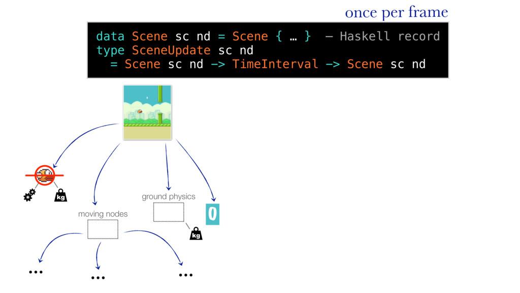 data Scene sc nd = Scene { … } — Haskell record...