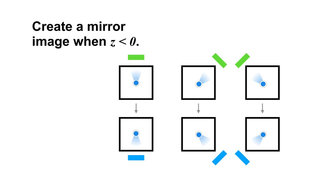 Create a mirror image when z < 0.