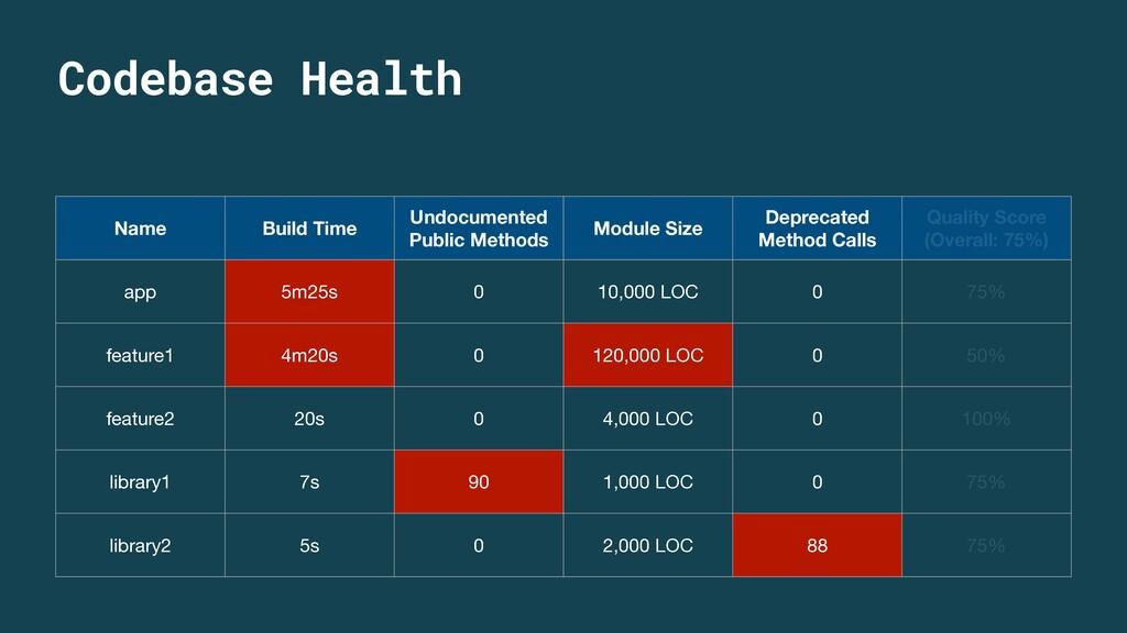 Name Build Time Undocumented Public Methods Mod...