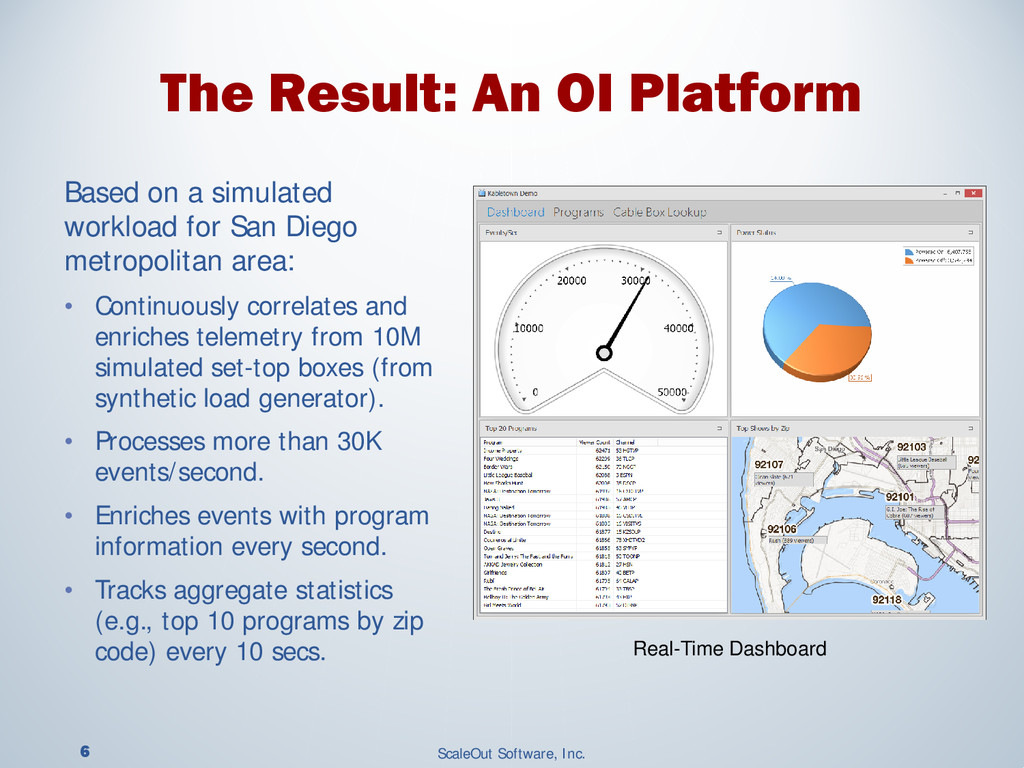 6 ScaleOut Software, Inc. Based on a simulated ...