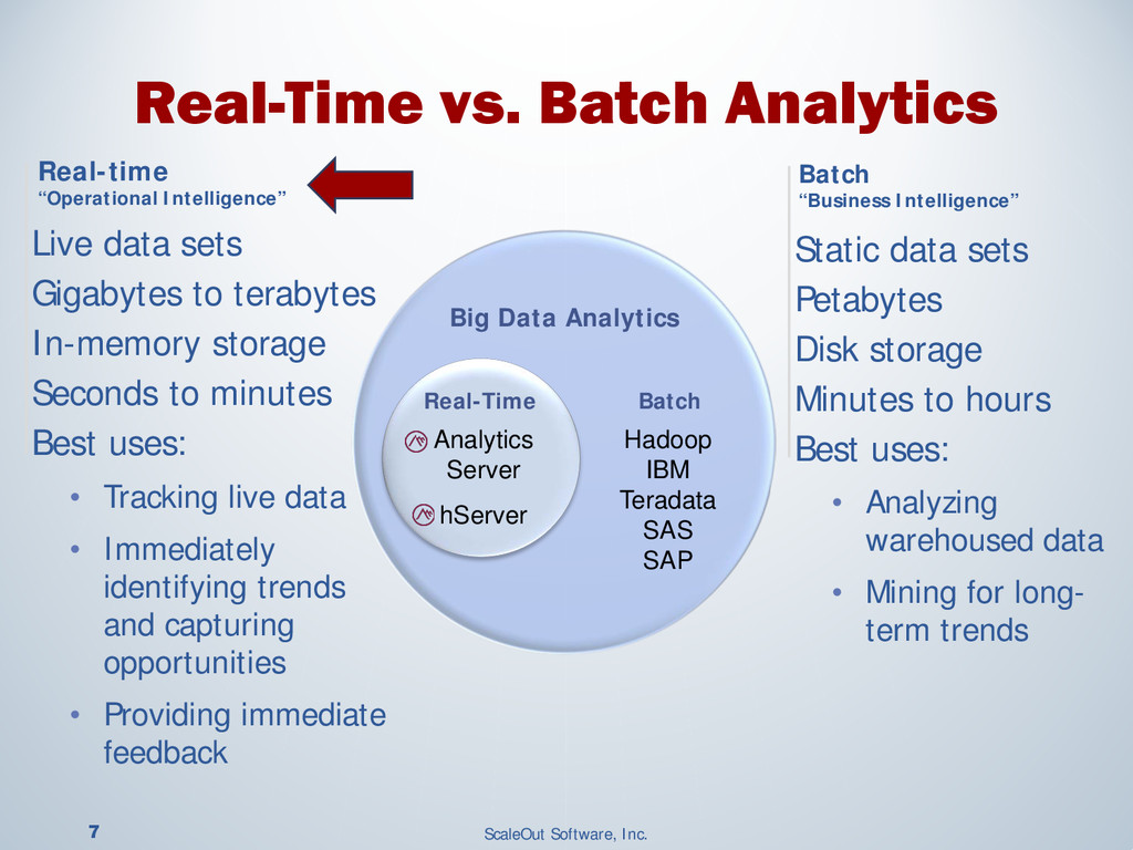 7 ScaleOut Software, Inc. Big Data Analytics Re...