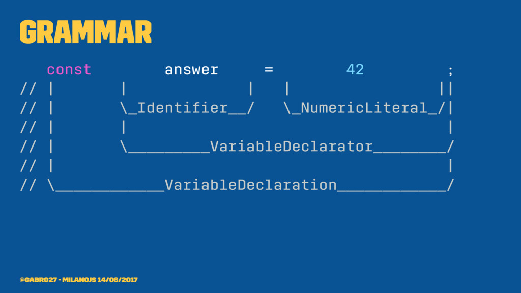 Grammar const answer = 42 ; //            //   ...