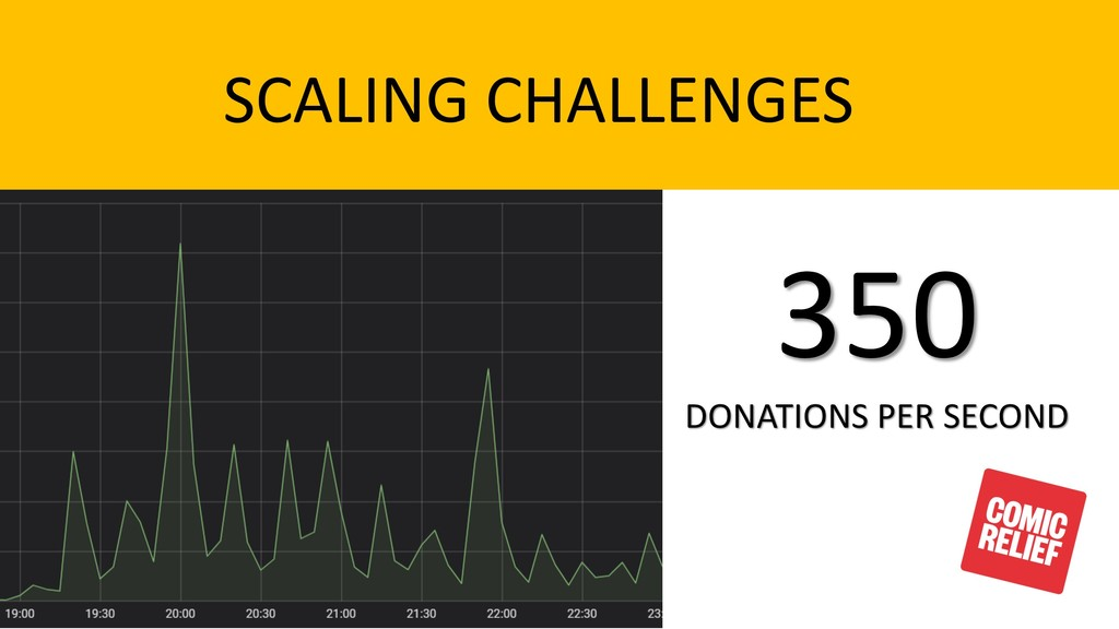 SCALING CHALLENGES 350 DONATIONS PER SECOND