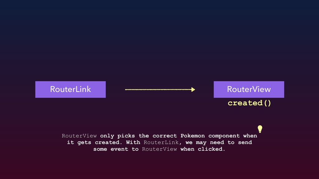 RouterLink RouterView created() RouterView only...