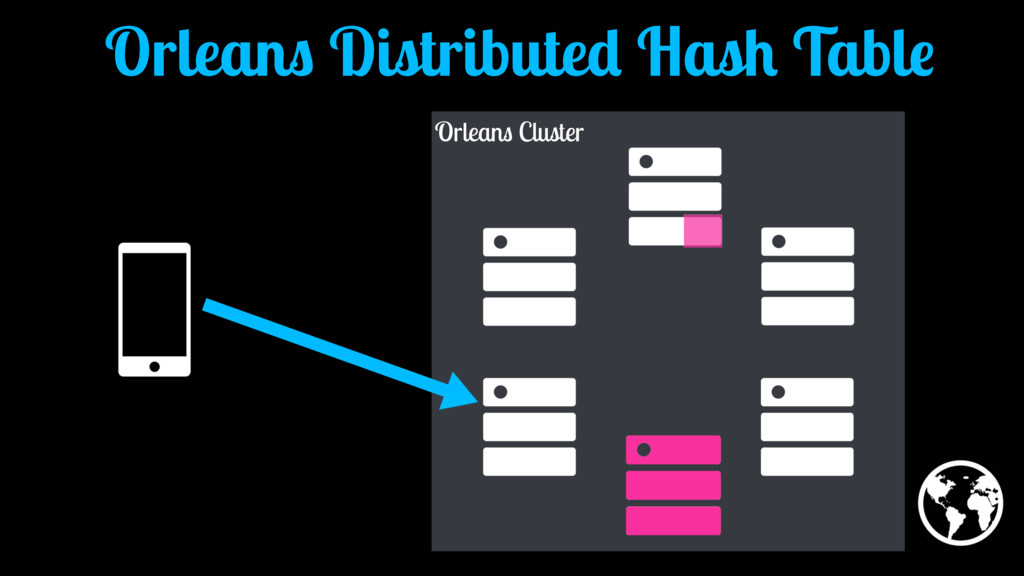 Orleans Cluster Orleans Distributed Hash Table