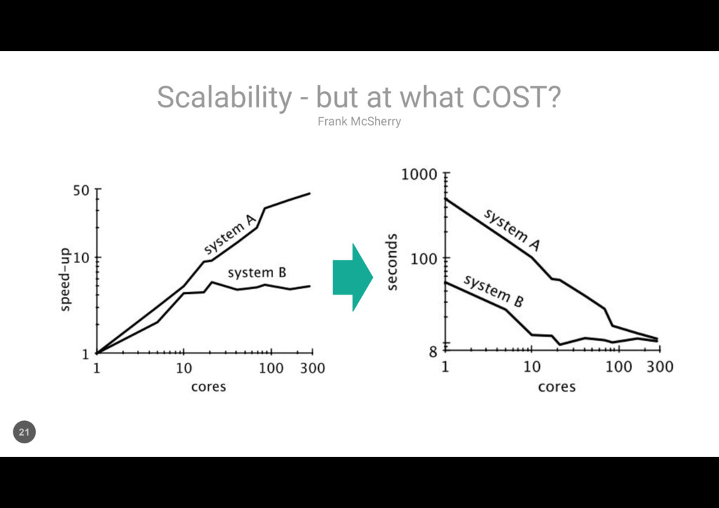 Frank McSherry Scalability - but at what COST? ...