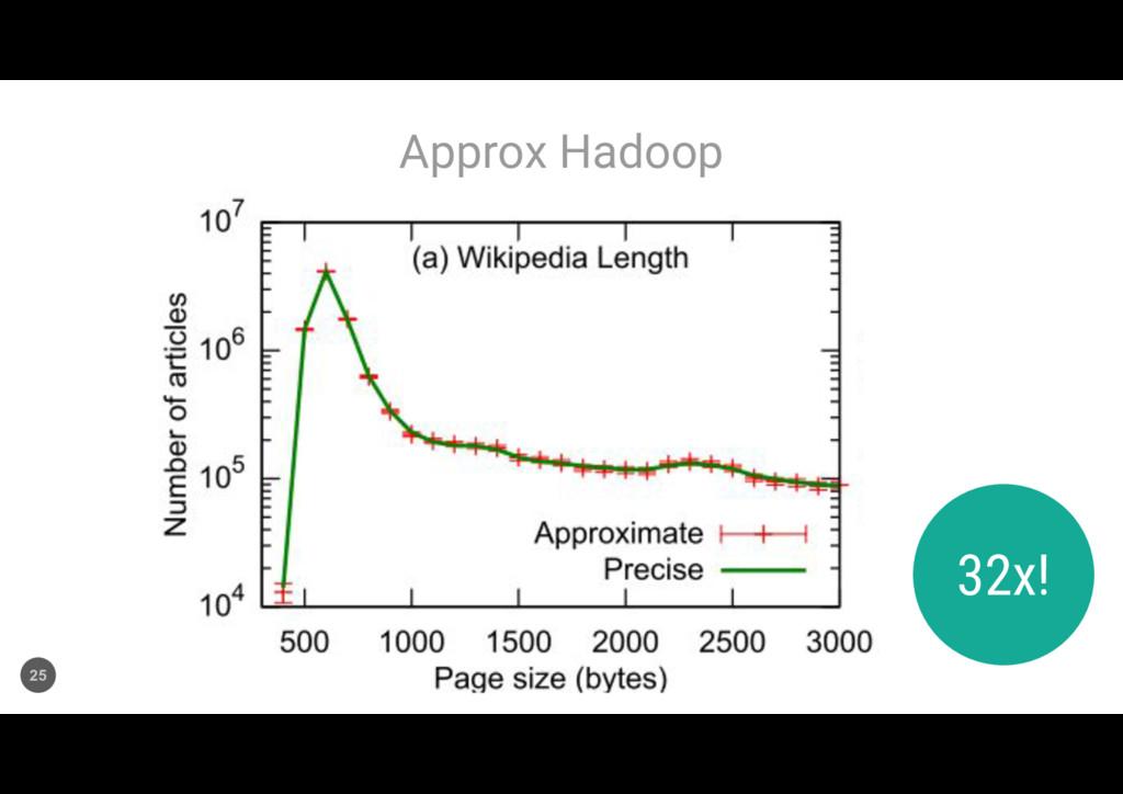 Approx Hadoop 25 32x!