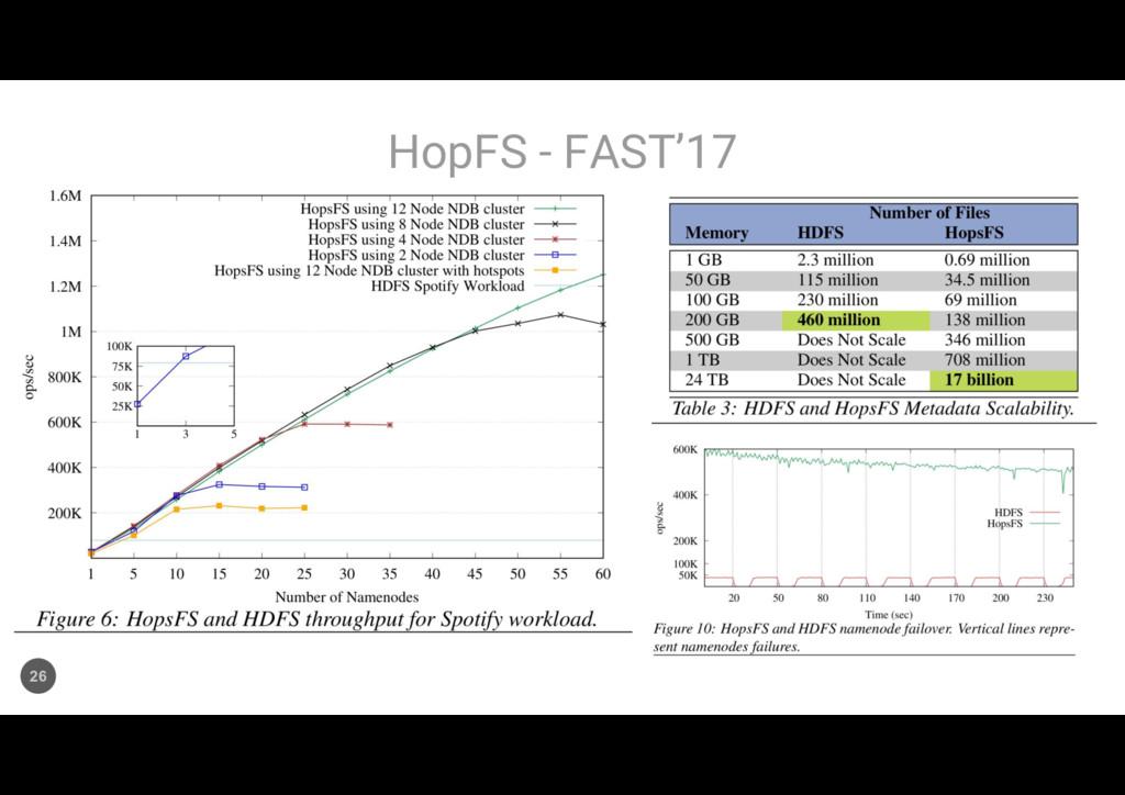HopFS - FAST'17 26
