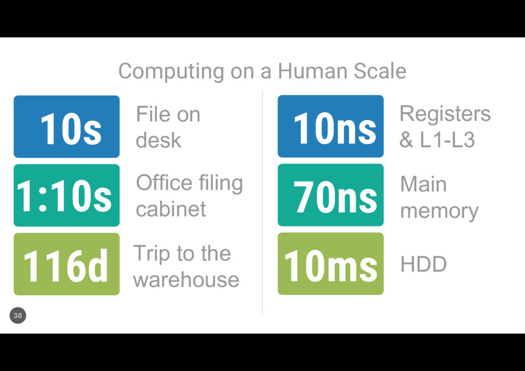Computing on a Human Scale 30 10ns 70ns 10ms 10...