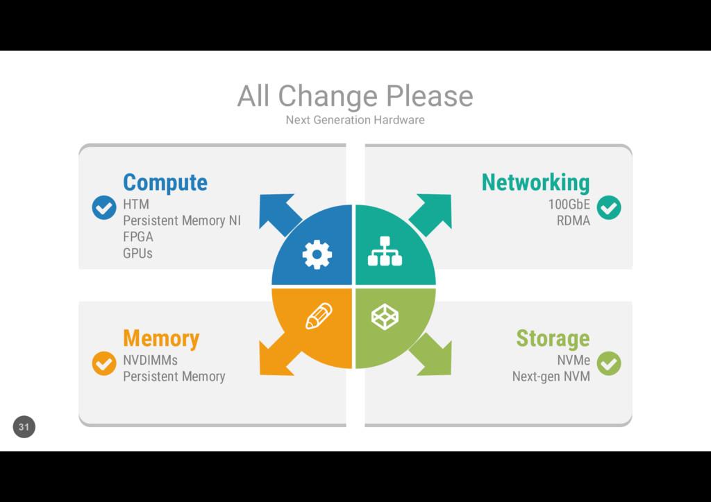 Compute HTM Persistent Memory NI FPGA GPUs Memo...