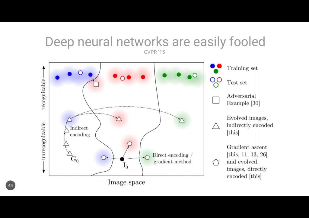 CVPR '15 Deep neural networks are easily fooled...
