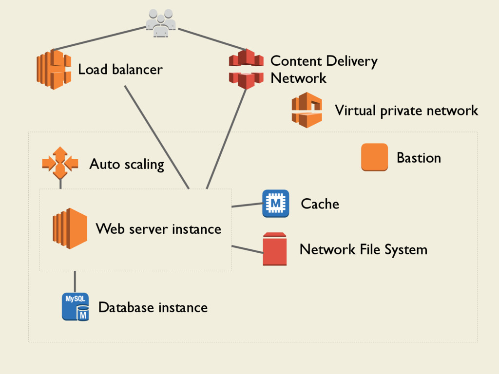 Load balancer Auto scaling Web server instance ...