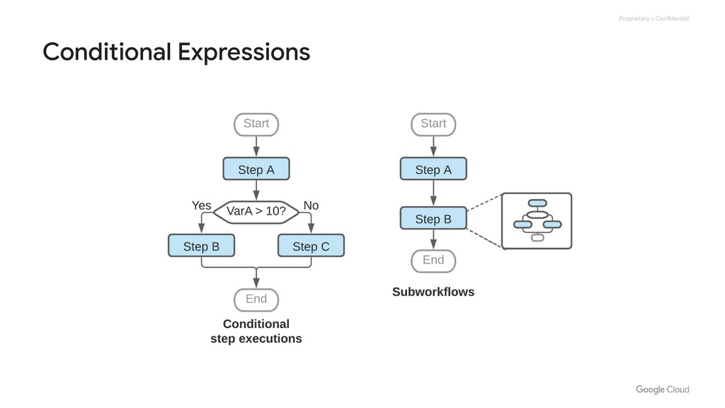 Proprietary + Confidential Conditional Expressi...
