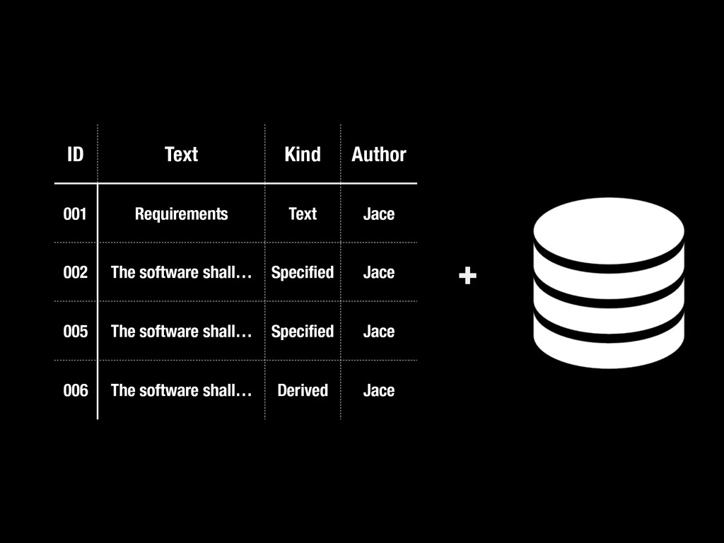ID Text Kind Author 001 Requirements Text Jace ...