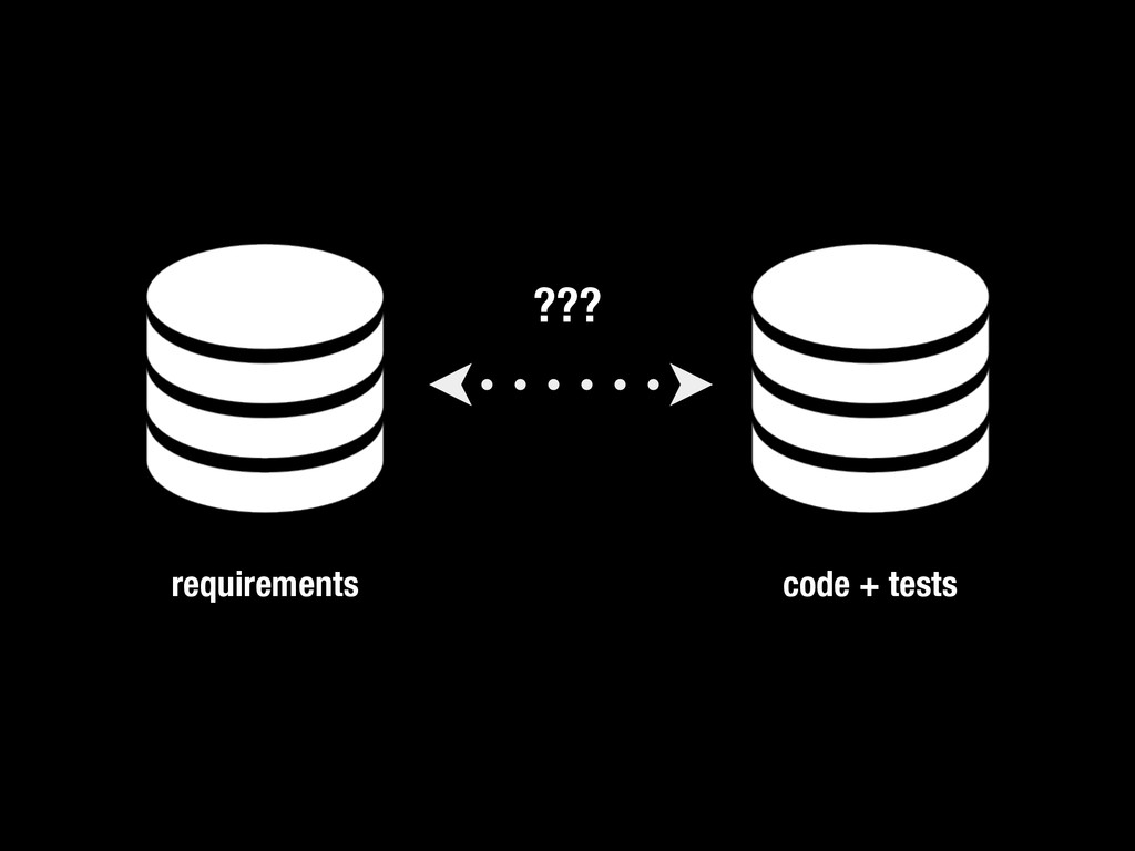 ??? requirements code + tests