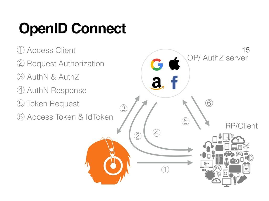 15 ᶃ ᶄ ᶅ ᶆ ᶇ OP/ AuthZ server RP/Client ᶃ Acces...