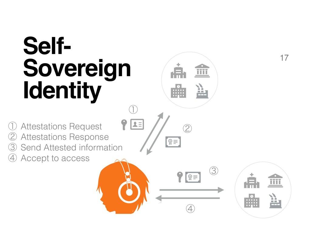 17 Self- Sovereign Identity ᶃ ᶄ ᶅ ᶆ ᶃ Attestati...