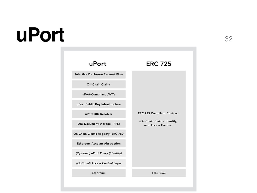 32 uPort
