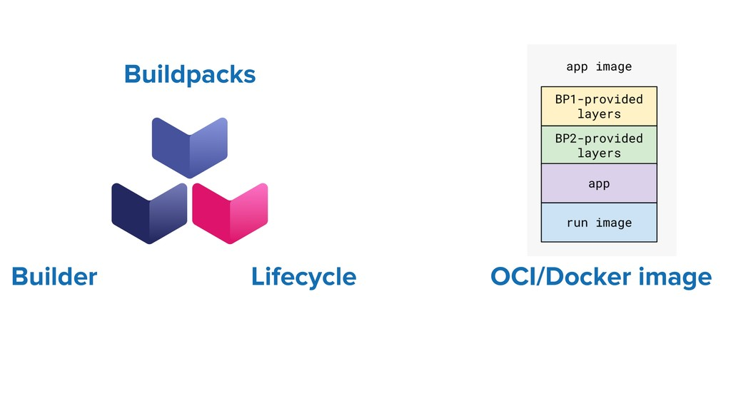 Buildpacks Lifecycle Builder OCI/Docker image