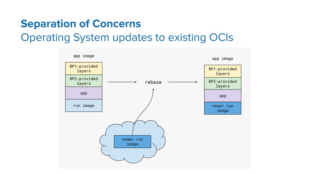 Separation of Concerns Operating System updates...
