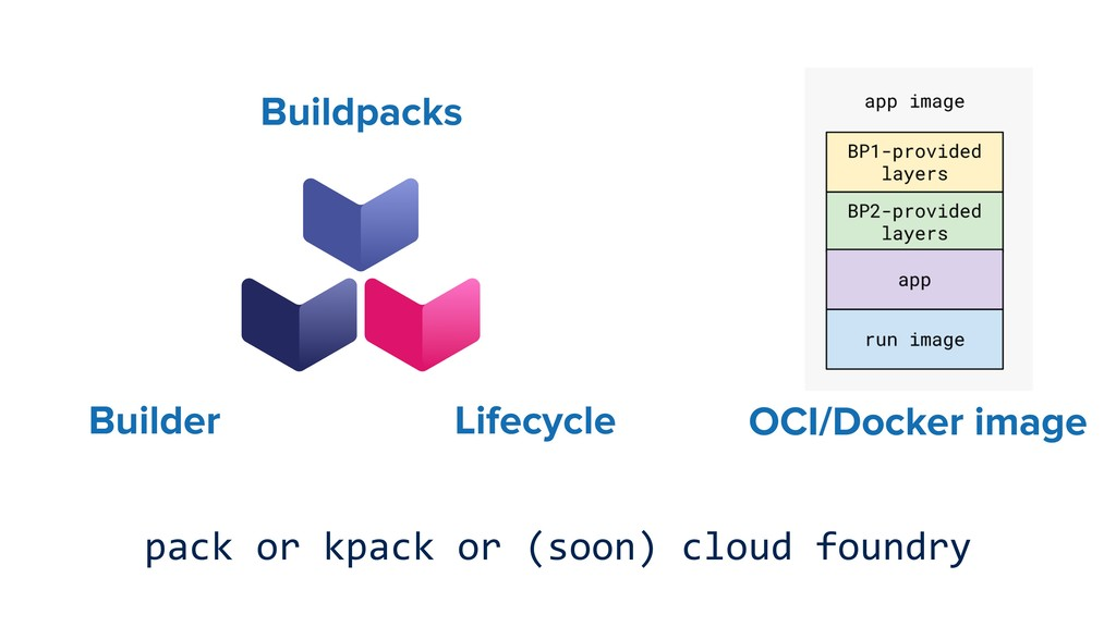 Buildpacks Lifecycle Builder OCI/Docker image p...