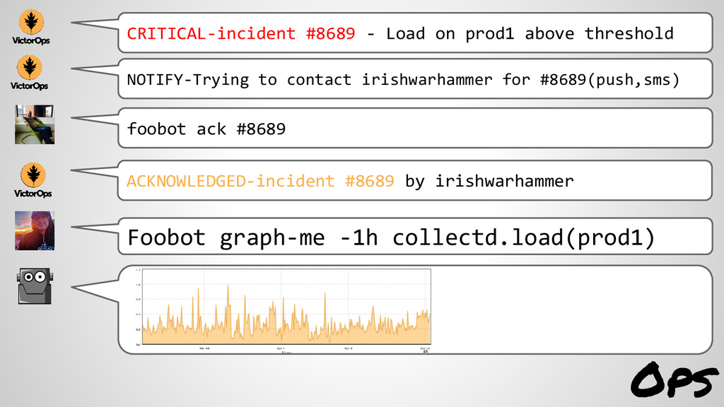 Ops CRITICAL-incident #8689 - Load on prod1 abo...