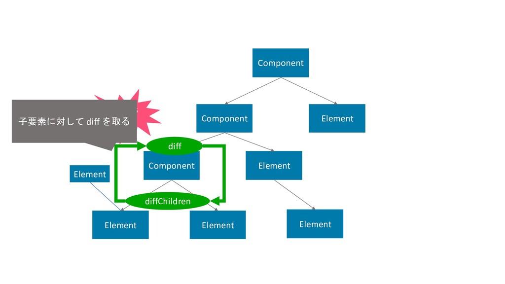 Component Component Component Element Element E...