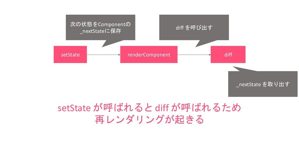 setState renderComponent diff setState が呼ばれるとdi...