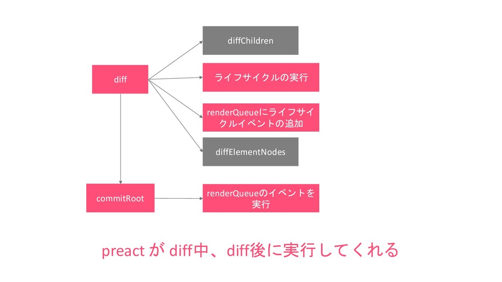 diff diffChildren diffElementNodes preact が dif...