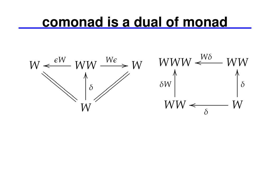 comonad is a dual of monad W WW ϵW oo Wϵ // W W...