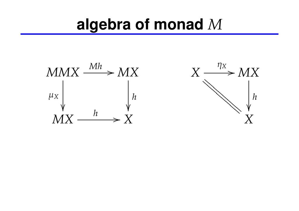 algebra of monad M MMX Mh // µX  MX h  MX h...