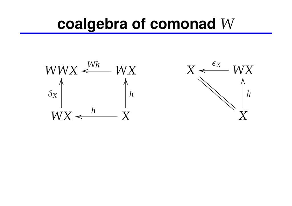 coalgebra of comonad W WWX WX Wh oo WX δX OO X ...