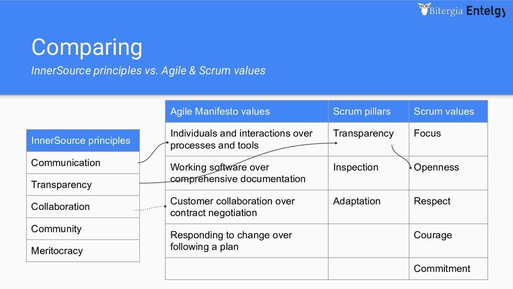 Comparing InnerSource principles vs. Agile & Sc...