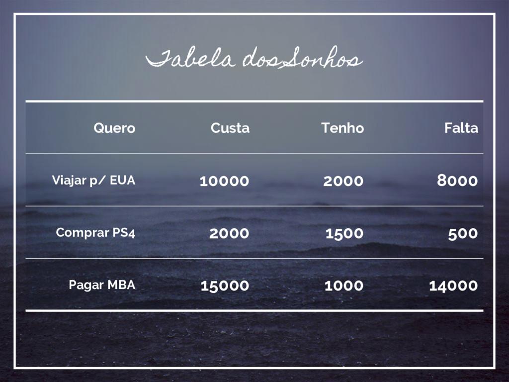 Tabela dos Sonhos Quero Custa Tenho Falta Viaja...