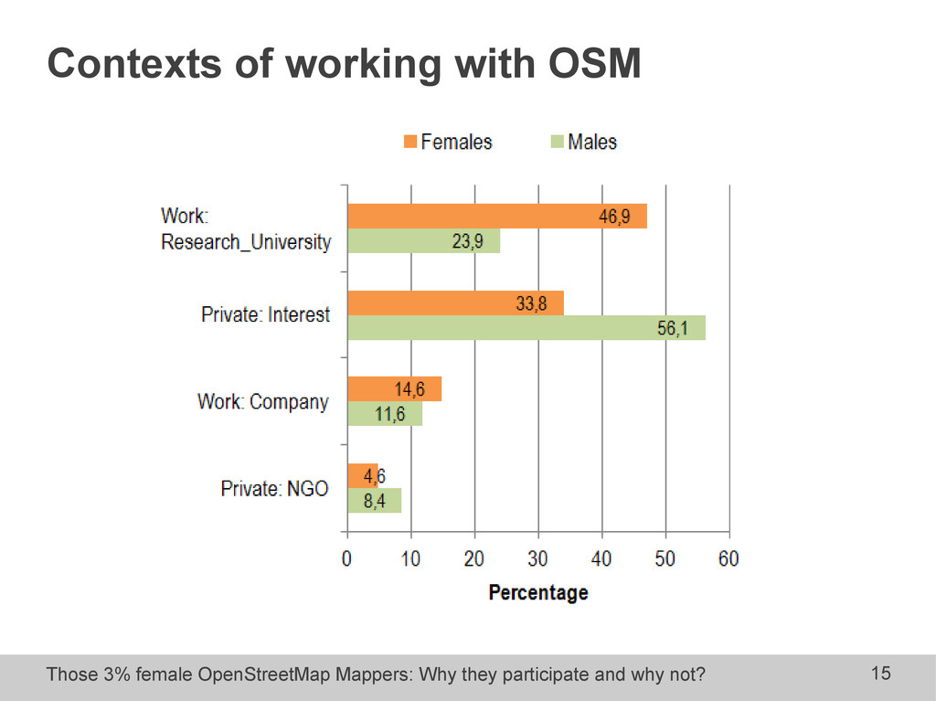 Those 3% female OpenStreetMap Mappers: Why they...