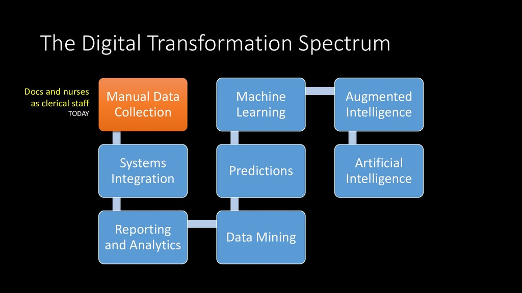 The Digital Transformation Spectrum Manual Data...