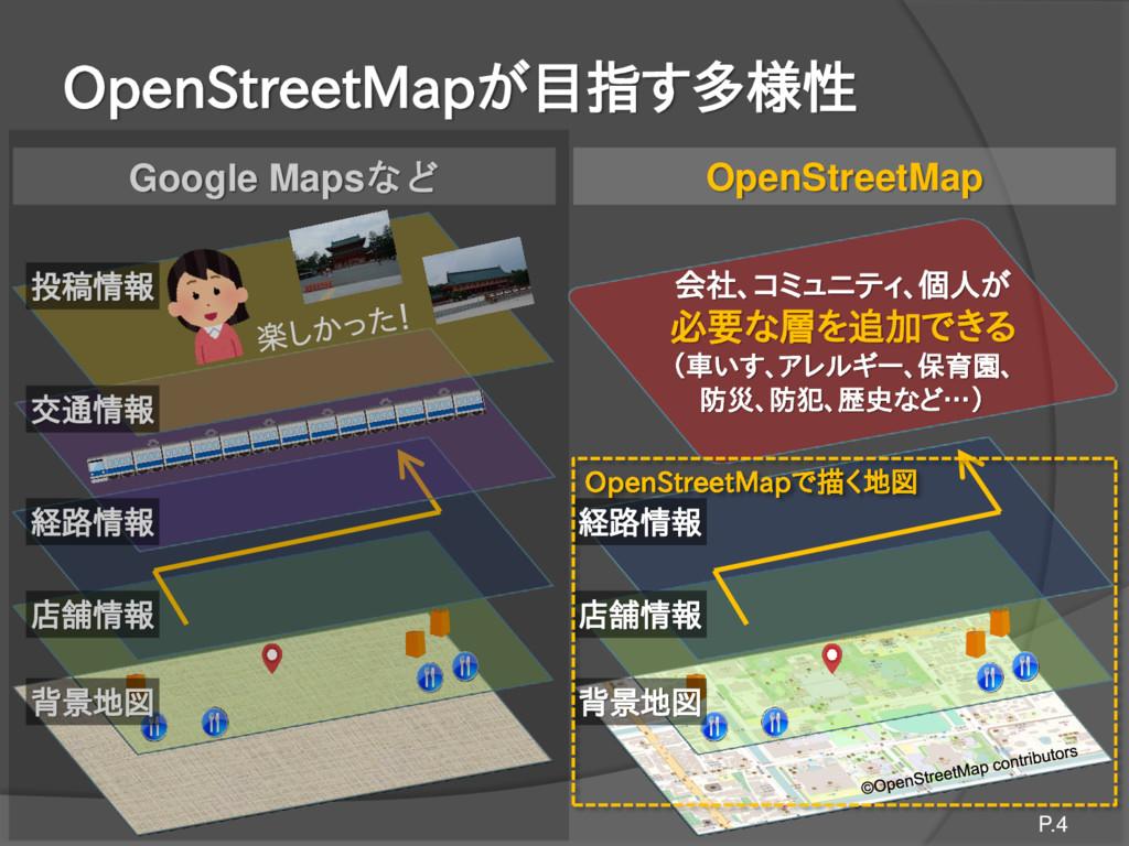 OpenStreetMapが目指す多様性 P.4 店舗情報 背景地図 店舗情報 背景地図 経路...