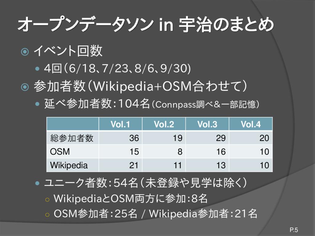 オープンデータソン in 宇治のまとめ  イベント回数  4回(6/18、7/23、8/6...