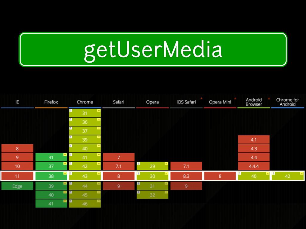 Modern Device Features getUserMedia