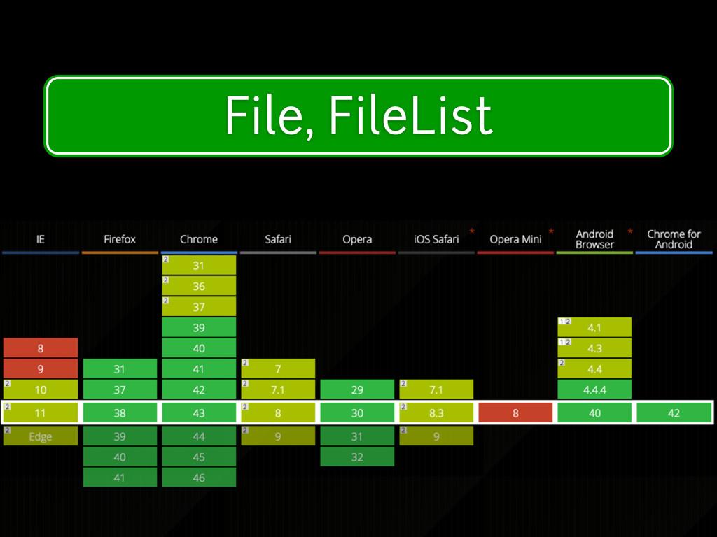 Modern Device Features File, FileList