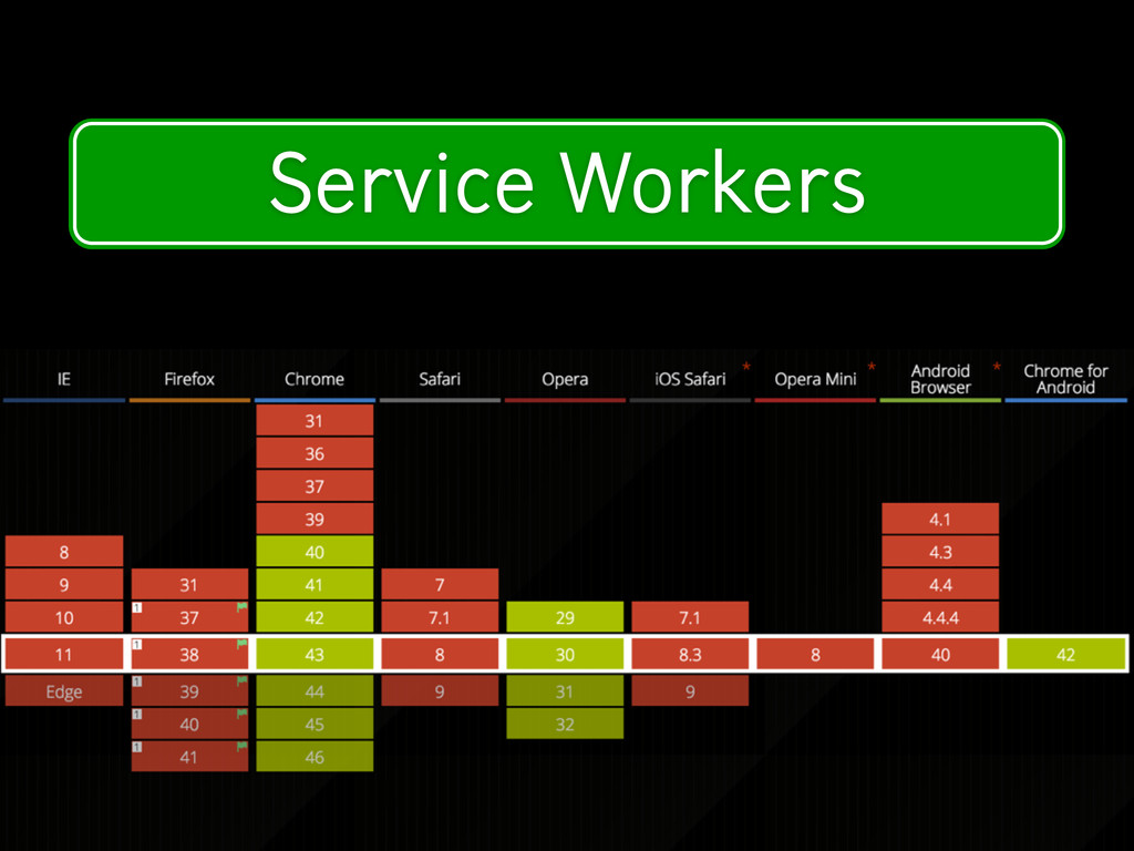 Modern Device Features Service Workers