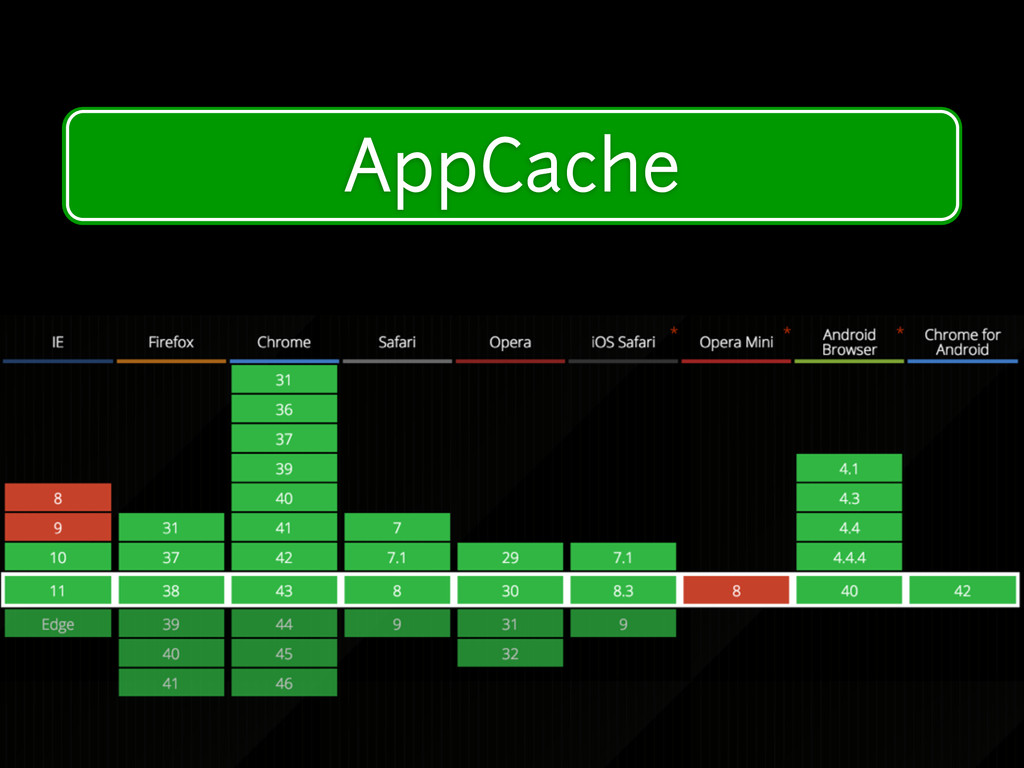 Modern Device Features AppCache