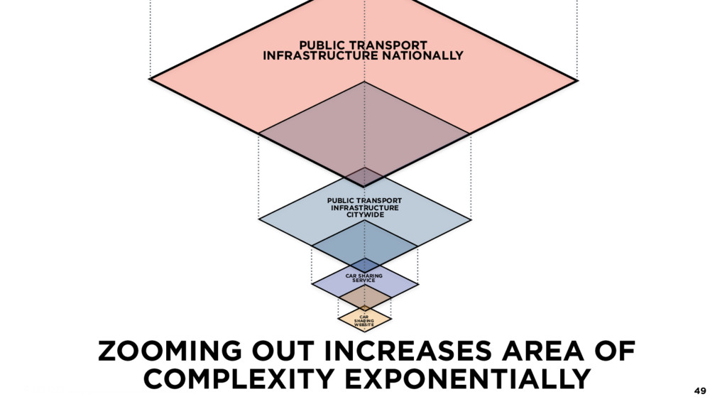 ZOOMING OUT INCREASES AREA OF COMPLEXITY EXPONE...