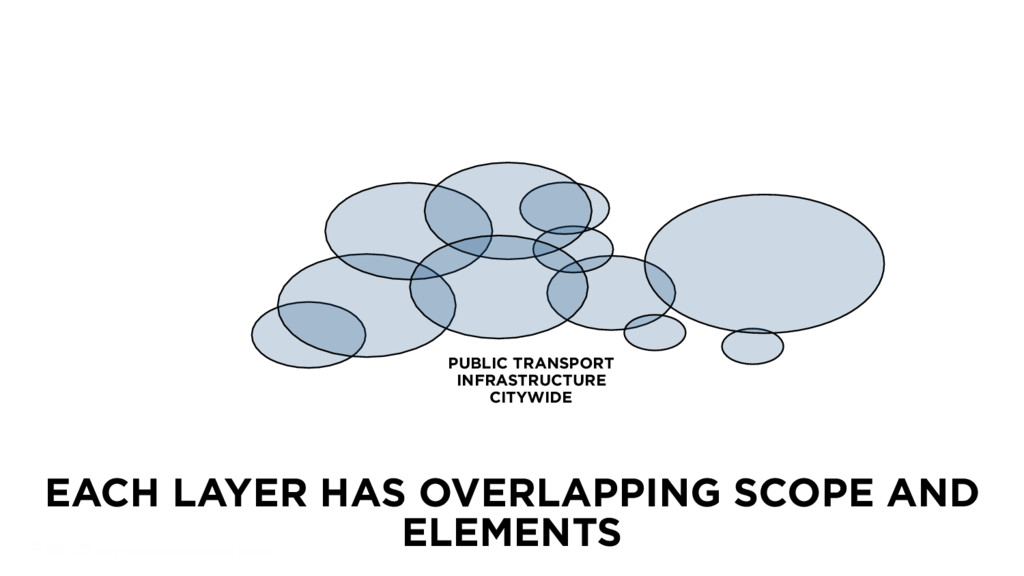 EACH LAYER HAS OVERLAPPING SCOPE AND ELEMENTS 5...
