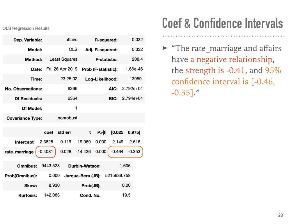 "Coef & Confidence Intervals ➤ ""The rate_marriag..."