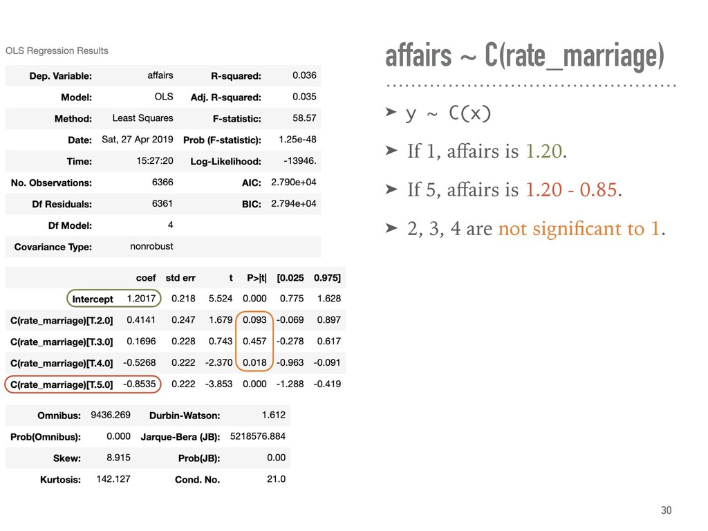 affairs ~ C(rate_marriage) ➤ y ~ C(x) ➤ If 1, a...