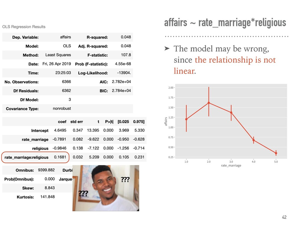 affairs ~ rate_marriage*religious ➤ The model m...