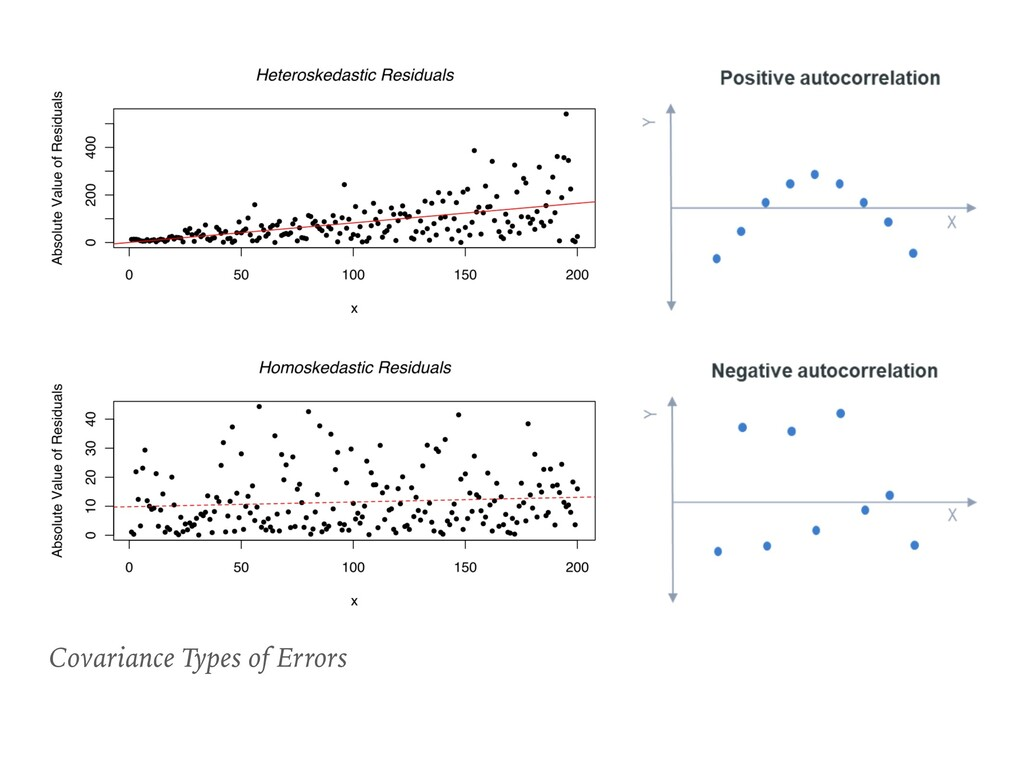 Covariance Types of Errors