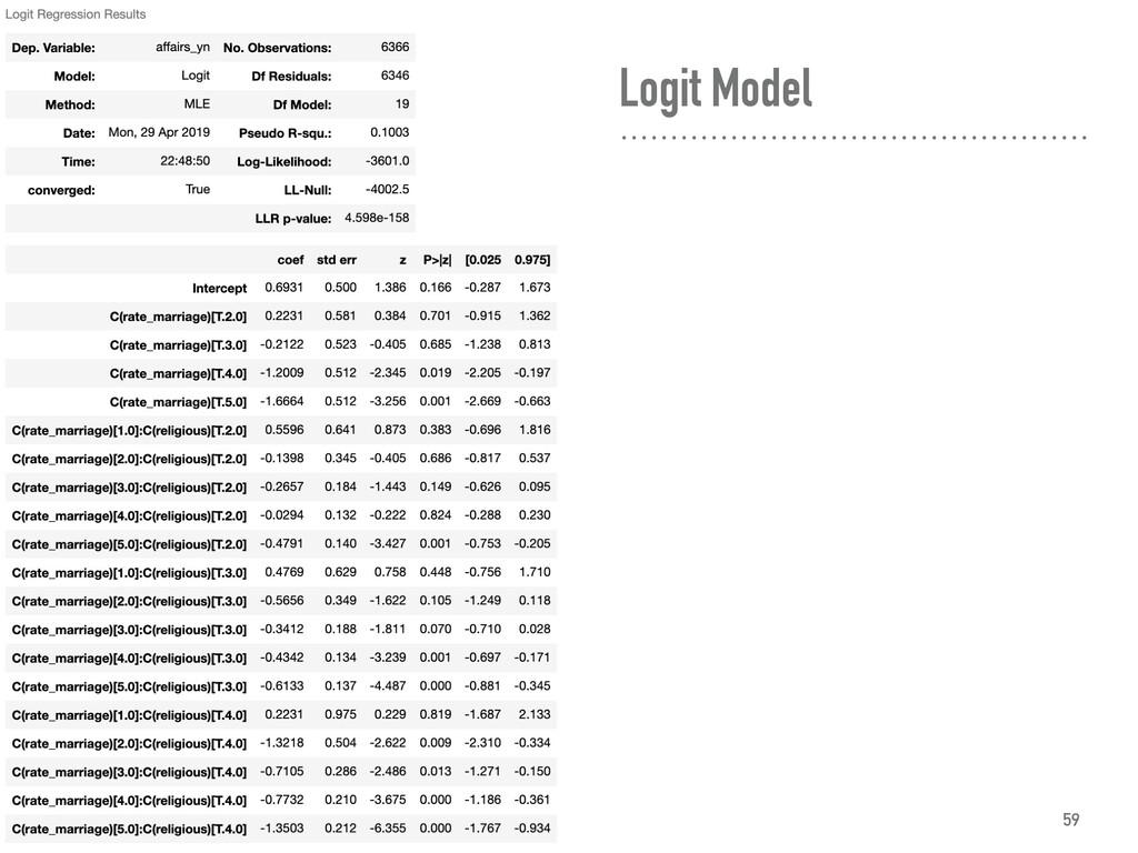 Logit Model 59