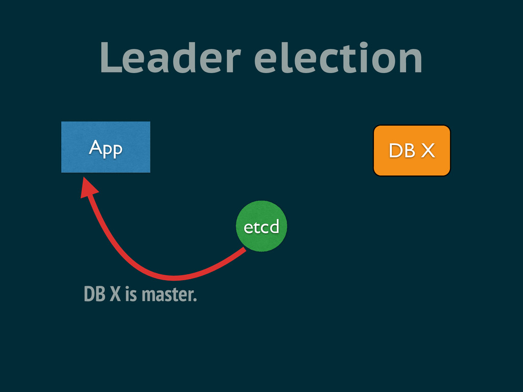Leader election etcd App DB X DB X is master.